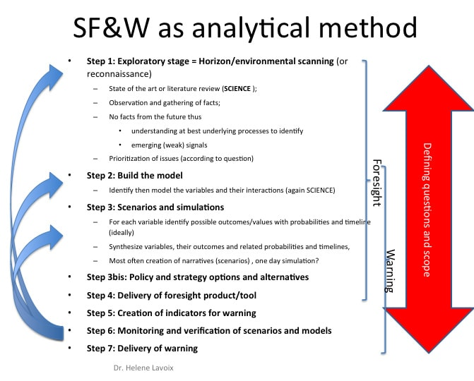 Strategic Foresight and Warning analytical methodology, foresight analysis, scenarios