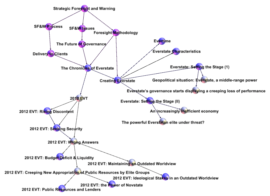 Using Gephi to map the Chronicle of Everstate posts