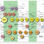 Map of Complexity Science by Brian Castellani - http://www.art-sciencefactory.com/complexity-map_feb09.html