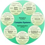 Complex systems organizational map by Hiroki Sayama, D.Sc., Collective Dynamics of Complex Systems (CoCo) Research Group at Binghamton University, State University of New York via Wikimedia Commons