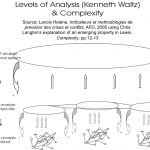 Levels of Analysis and Complexity by Helene Lavoix - CC-BY-SA-3.0