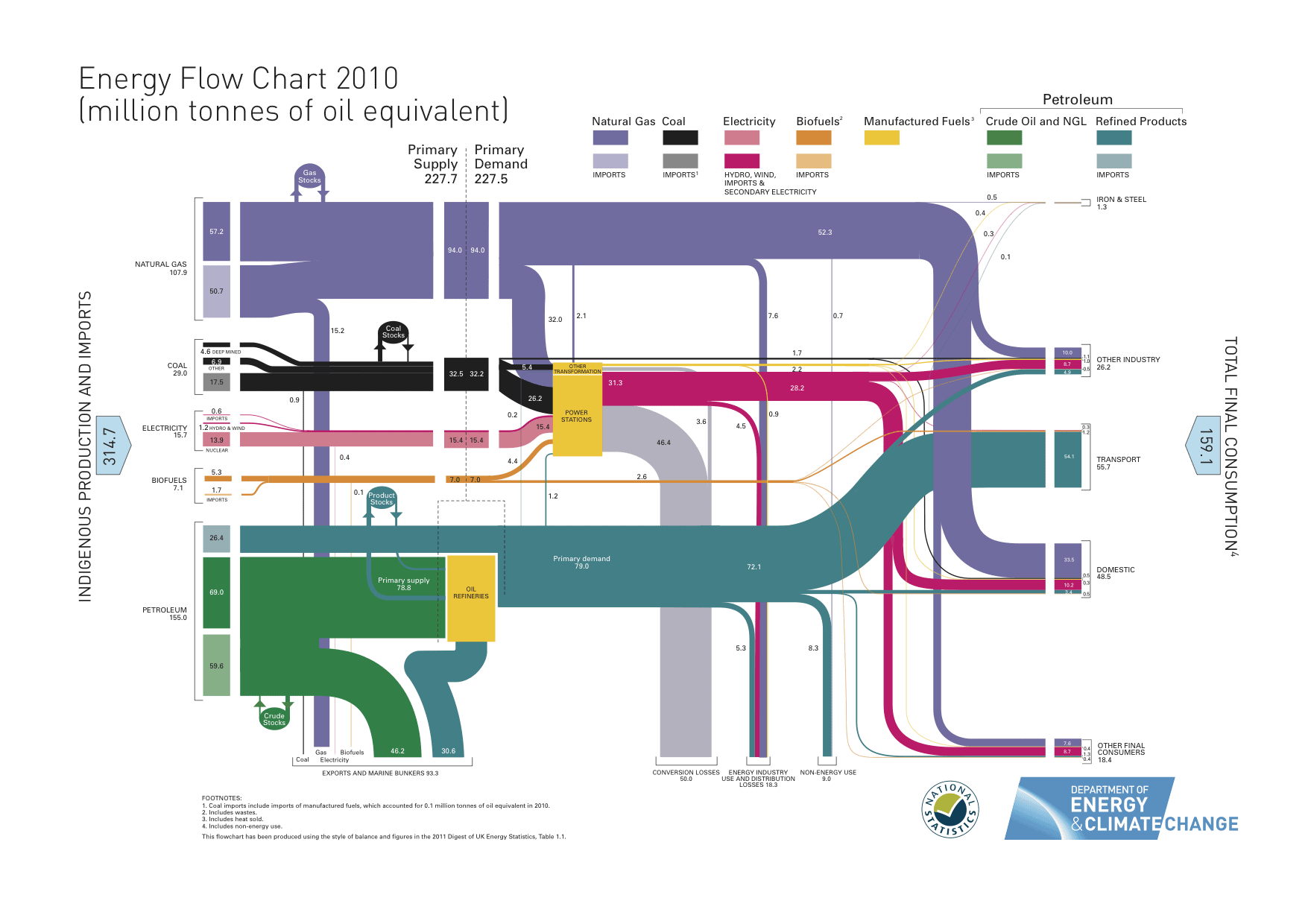 UK energy flow chart 2010 by DECC