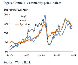 deep-sea resources, strategic foresight and warning, commodity prices