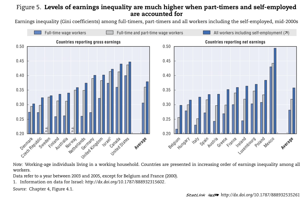OECD - Levels of earnings inequality are much higher when part-timers and self-employed are accounted for