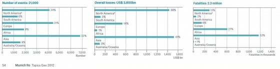 1980-2012 Natural Catastrophes, fatalities, overall losses, number of events