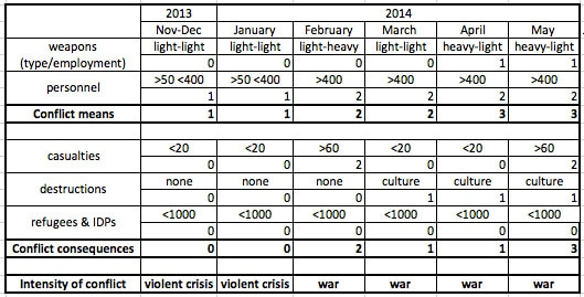 Ukraine conflict, intensity, war