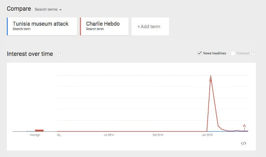 Tunisia attack google trend