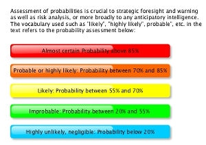 Scenario, indicator, warning, war, geopolitical uncertainty, likelihood