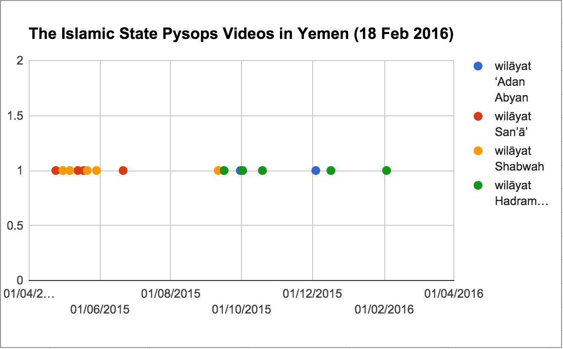 The Islamic State Pysops Videos in Yemen (18 Feb 2016)