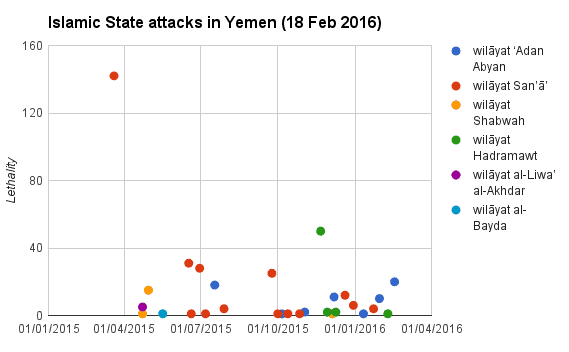 Islamic State attacks in Yemen (18 Feb 2016)