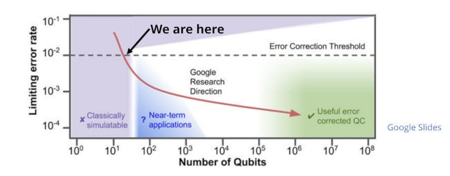 The Coming Quantum Computing Disruption, Artificial Intelligence and