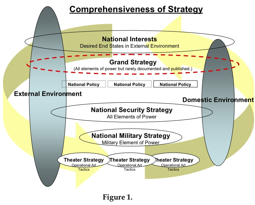 an analysis of non military defense strategy 50 current and future use of non-federal spectrum offered by commercial service  in november 2005 this report, the 2008 dod strategic spectrum plan, has been  the defense strategy serves broad national objectives of peace, freedom, and prosperity dod has developed a strategic framework to defend the nation and secure a viable.